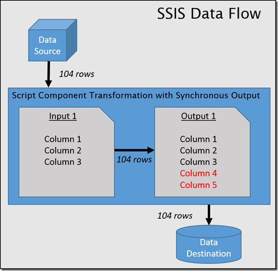 Synchronous Processing in the SSIS Script Component