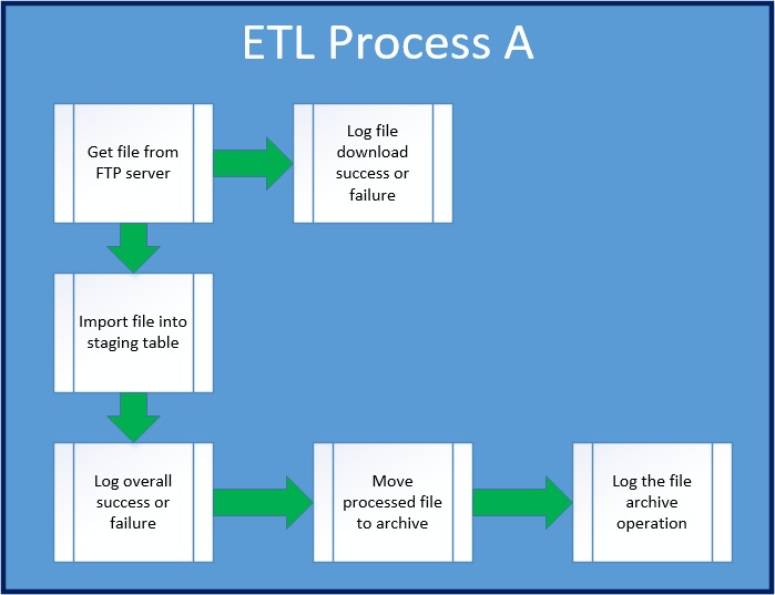concepts and technology of data etl computer science essay Read this full essay on computer science computer science computer science dates back to about 1960, although the electronic digital computer i would like to put to use this knowledge to do my phd in computer science this would give me the leading edge in technology and the practical.